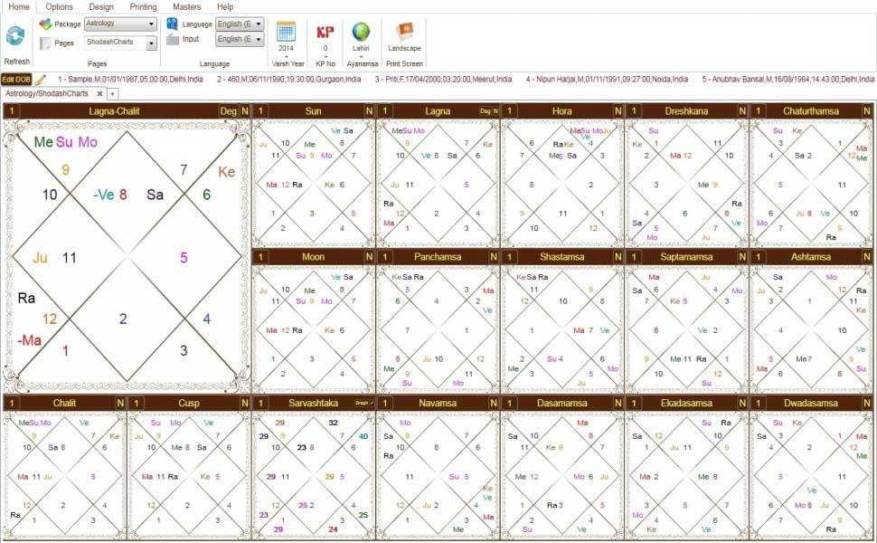 Leostar(Horoscope) Astrology, Leostar Shodash charts