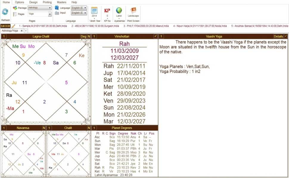 Leostar(Horoscope) Astrology, Leostar Yoga