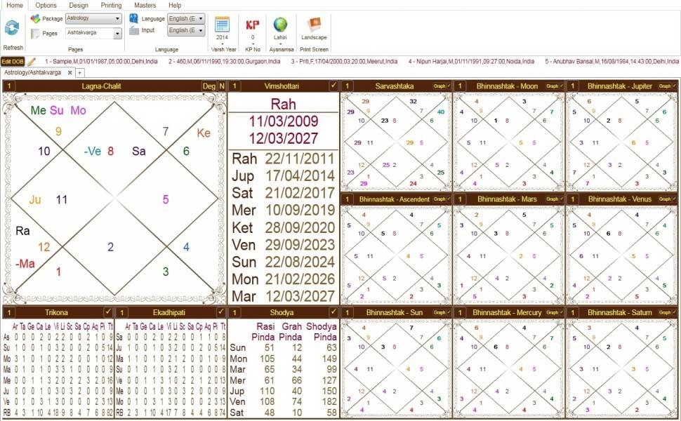 Leostar(Horoscope) Astrology, Leostar Ashtakvarga