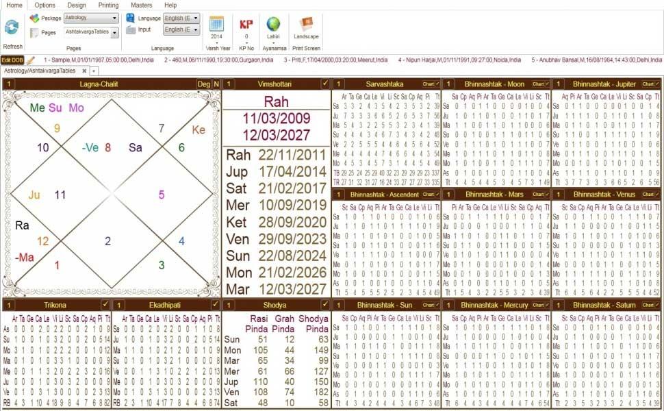 Leostar(Horoscope) Astrology, Leostar Ashtakvarga Tables