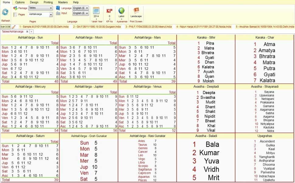 Leostar Horoscope Software, Leostar Tables, Ashtakvarga